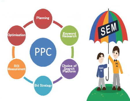 best sem/ppc advertising campaign